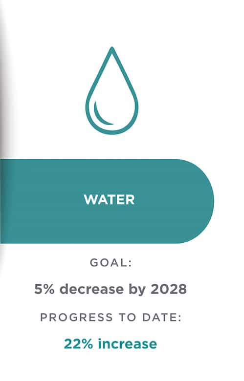 sustainability graphic: water goal and progress to date